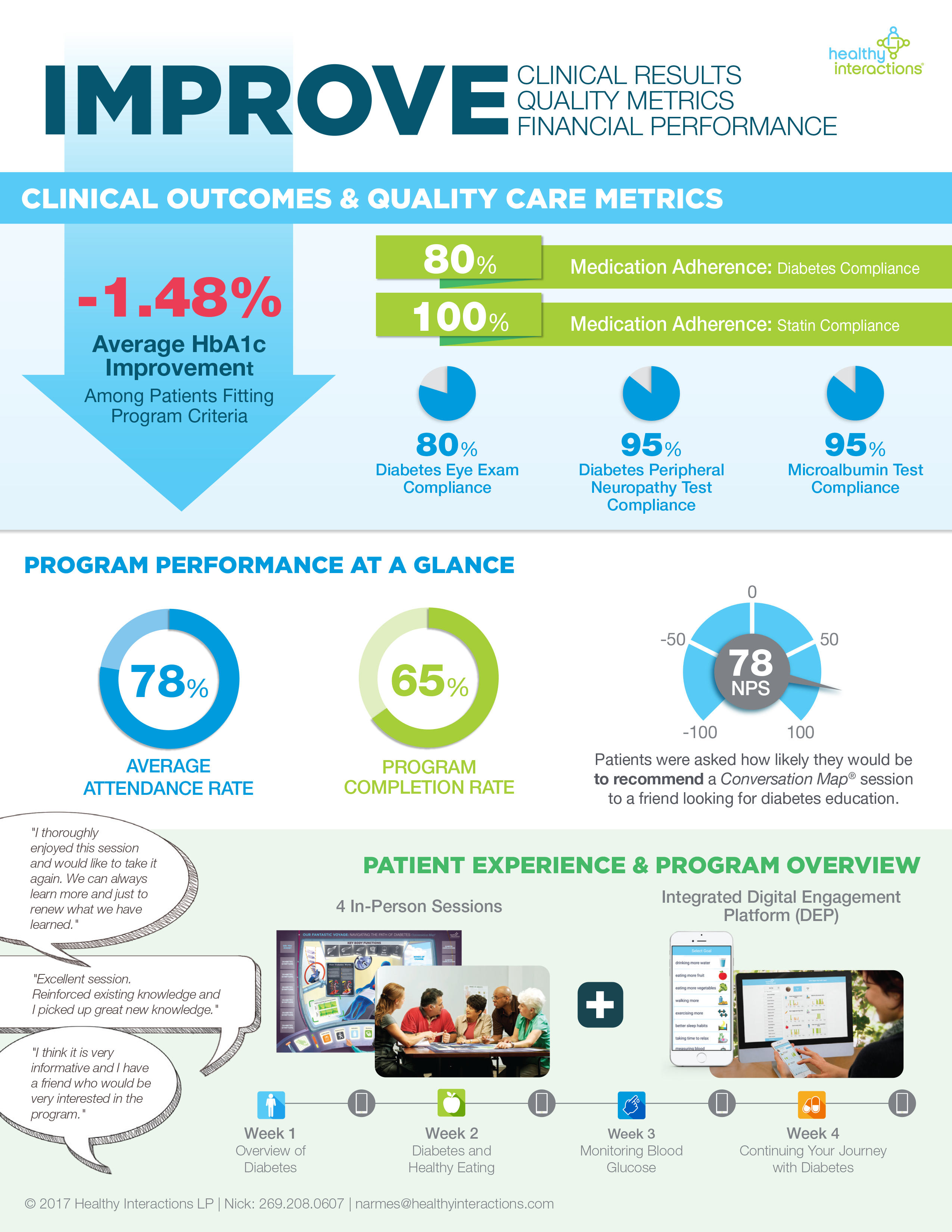 Healthy Interactions announces the latest results and clinical outcomes from one of the nation's largest health systems using Integrated Diabetes Program